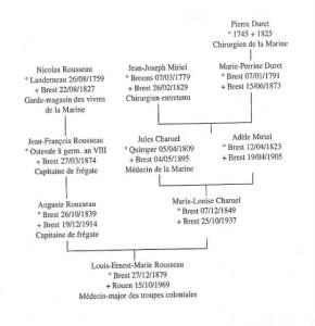 généalogie du Dr Rousseau